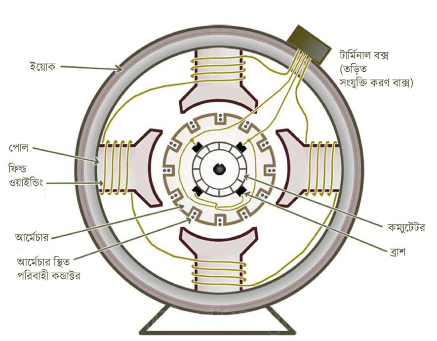 একটি ডিসি জেনারেটর মেশিন এর বিভিন্ন আভ্যন্তরীন অংশ